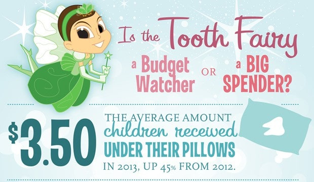 Ever wonder about tooth fairy pay? Delta Dental does.
