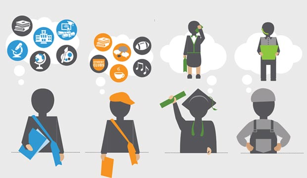 What type of college student are you?