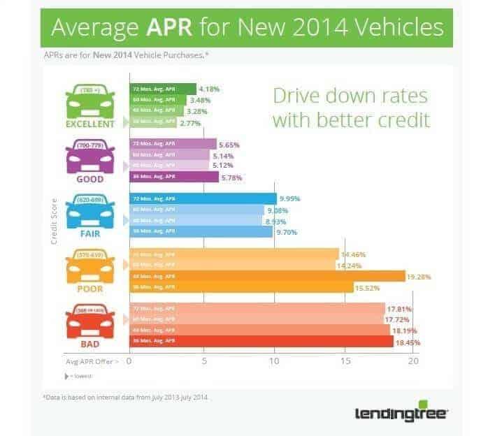 LendingTree Average Auto Loan INFO