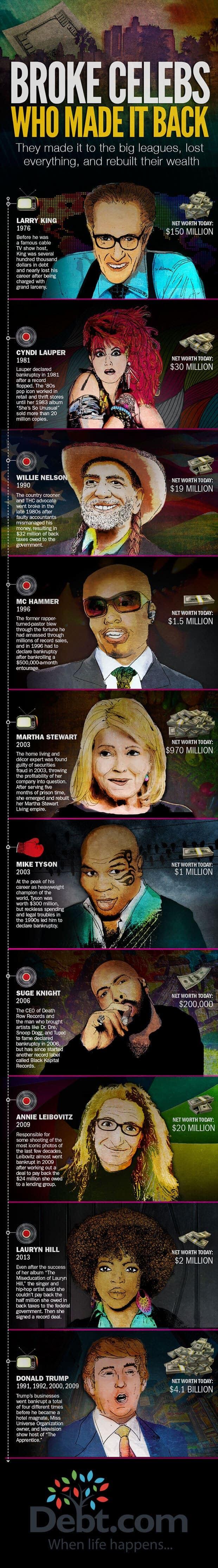 Celebrity debt infographic