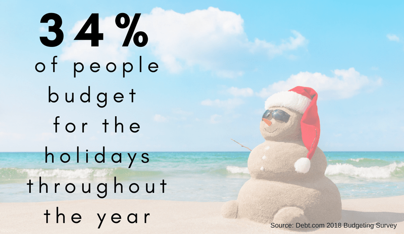 34% of people budget for the holidays throughout the year. Source: Debt.com 2018 Budgeting Survey