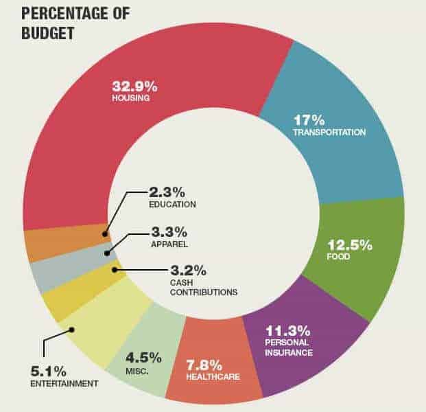 Personal Finance Statistics: How Do You Compare? » Debt.com