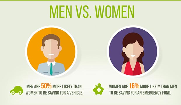 savingspollgender