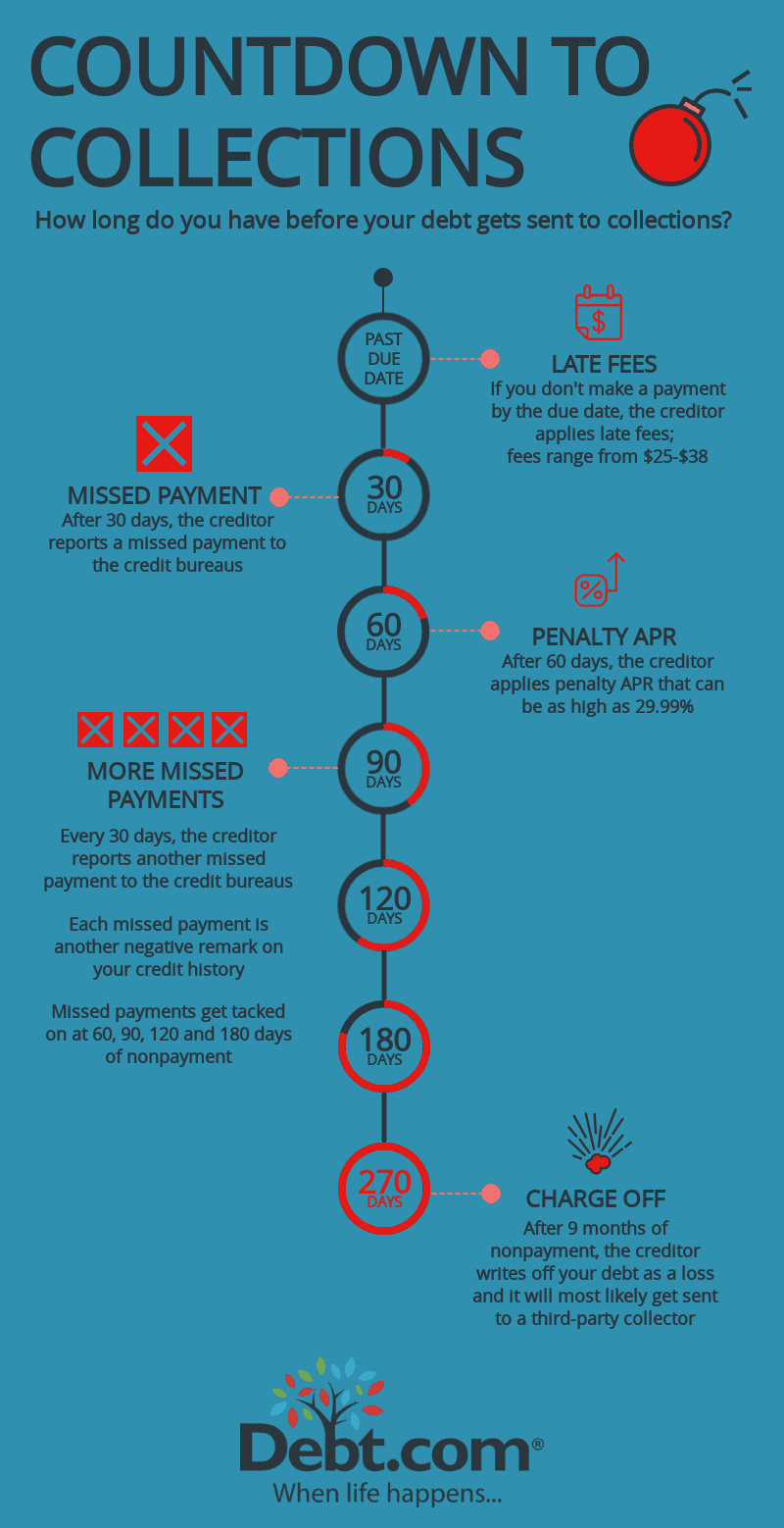 Debt.com infographic showing the timeline from a late payment to charge off