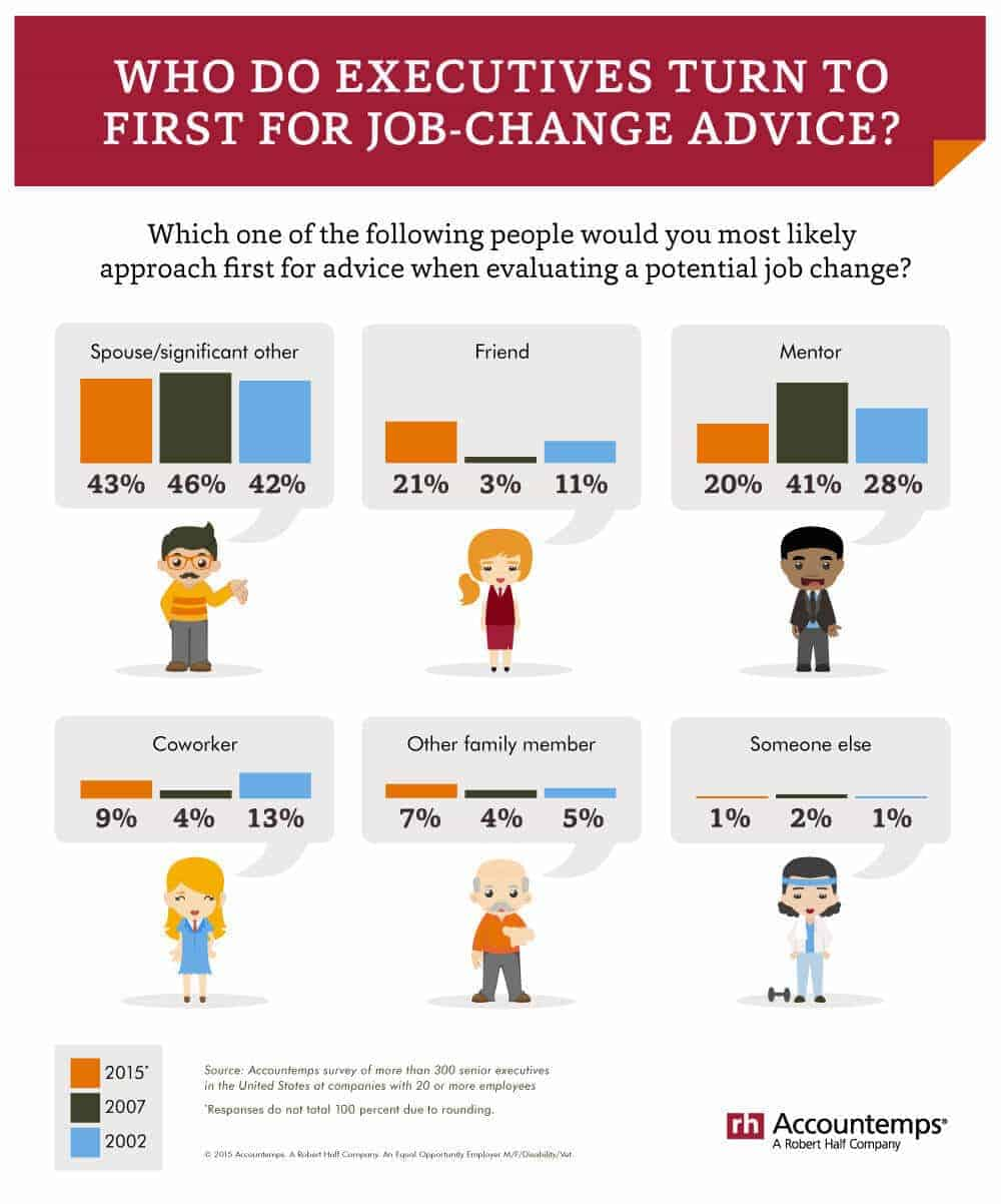 Accountemps When considering a job change Infographic