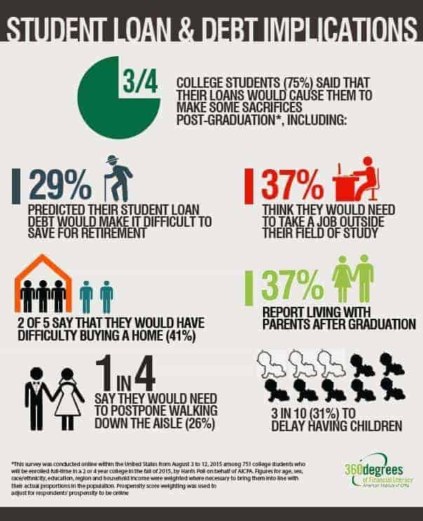 student loan and debt implications