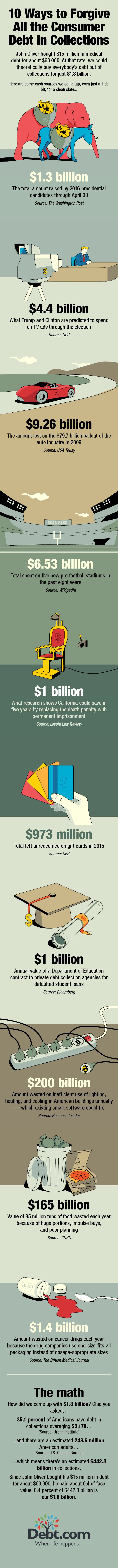 An infographic describing what could be done with all the money tied up in federal student loan debt