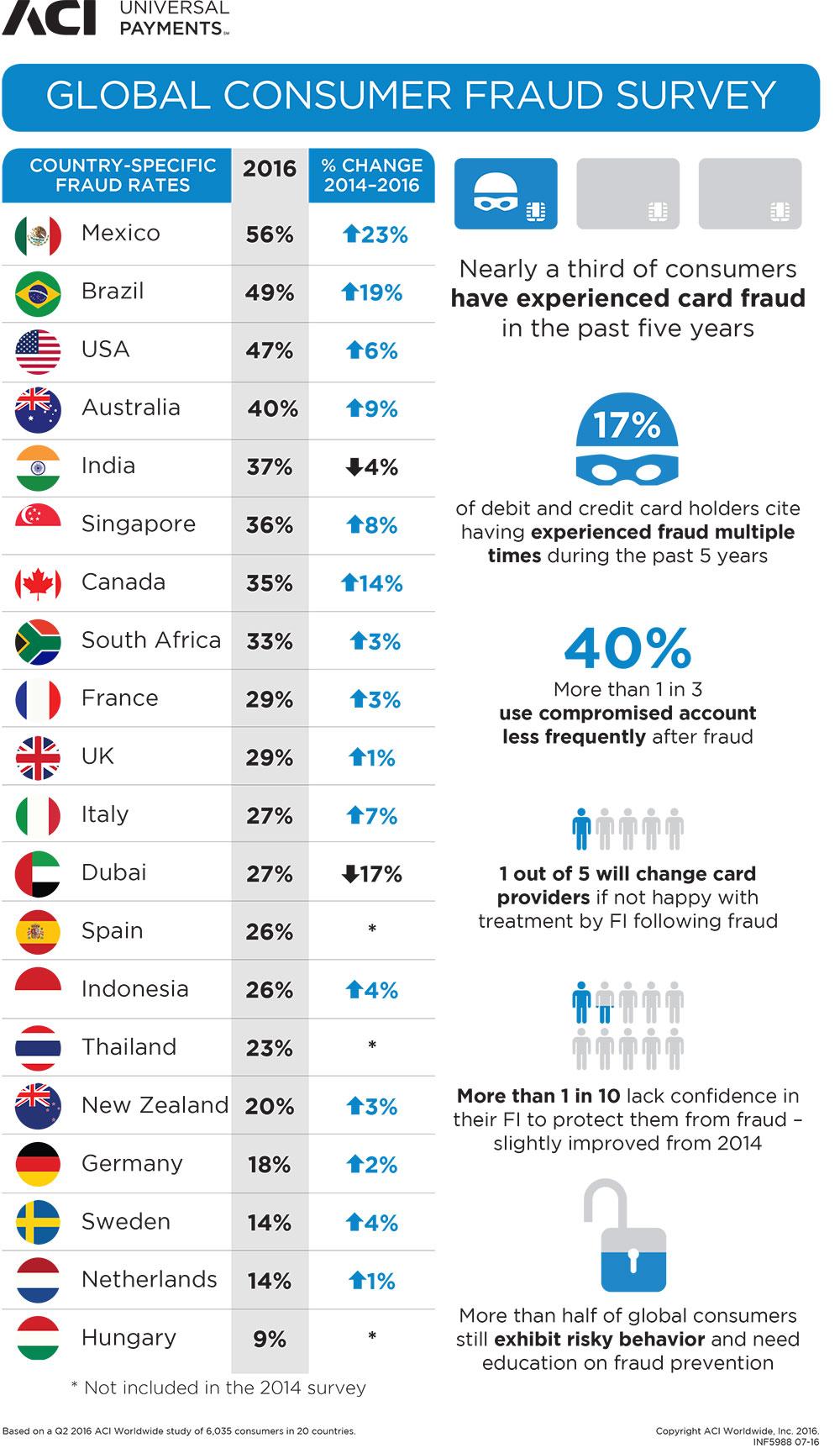 ACI-Global-Consumer-Fraud-Survey-2016-Infographic