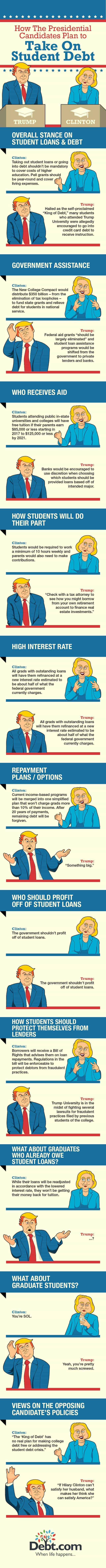 An infographic depicting the positions of Donald Trump and Hillary Clinton on student loan policy