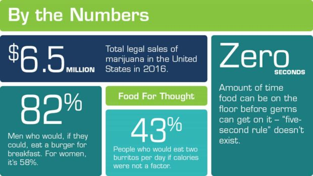 snippet of by the numbers on food