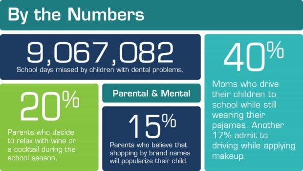 snippet of by the numbers infographic on parenting
