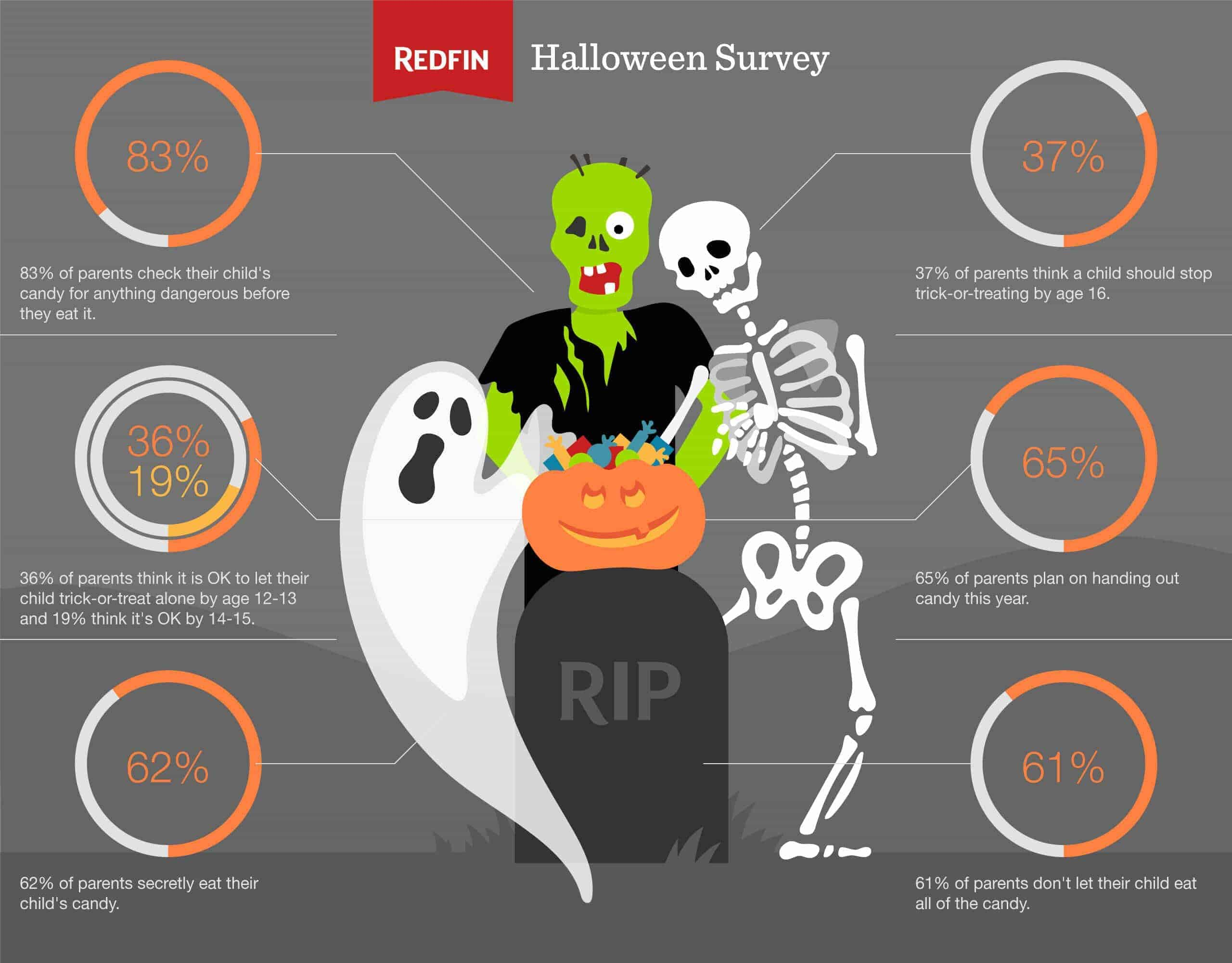 halloween_data-vis
