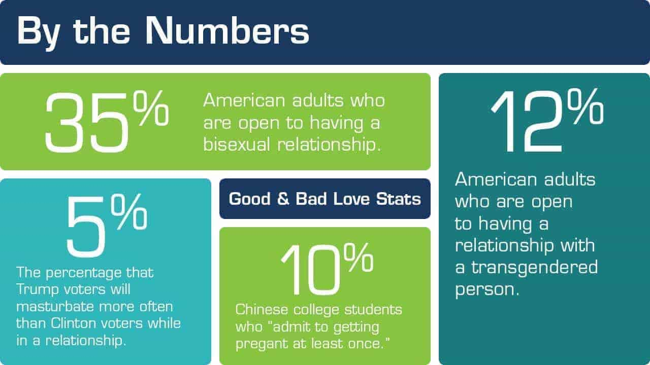 snippet of by the numbers on relationships