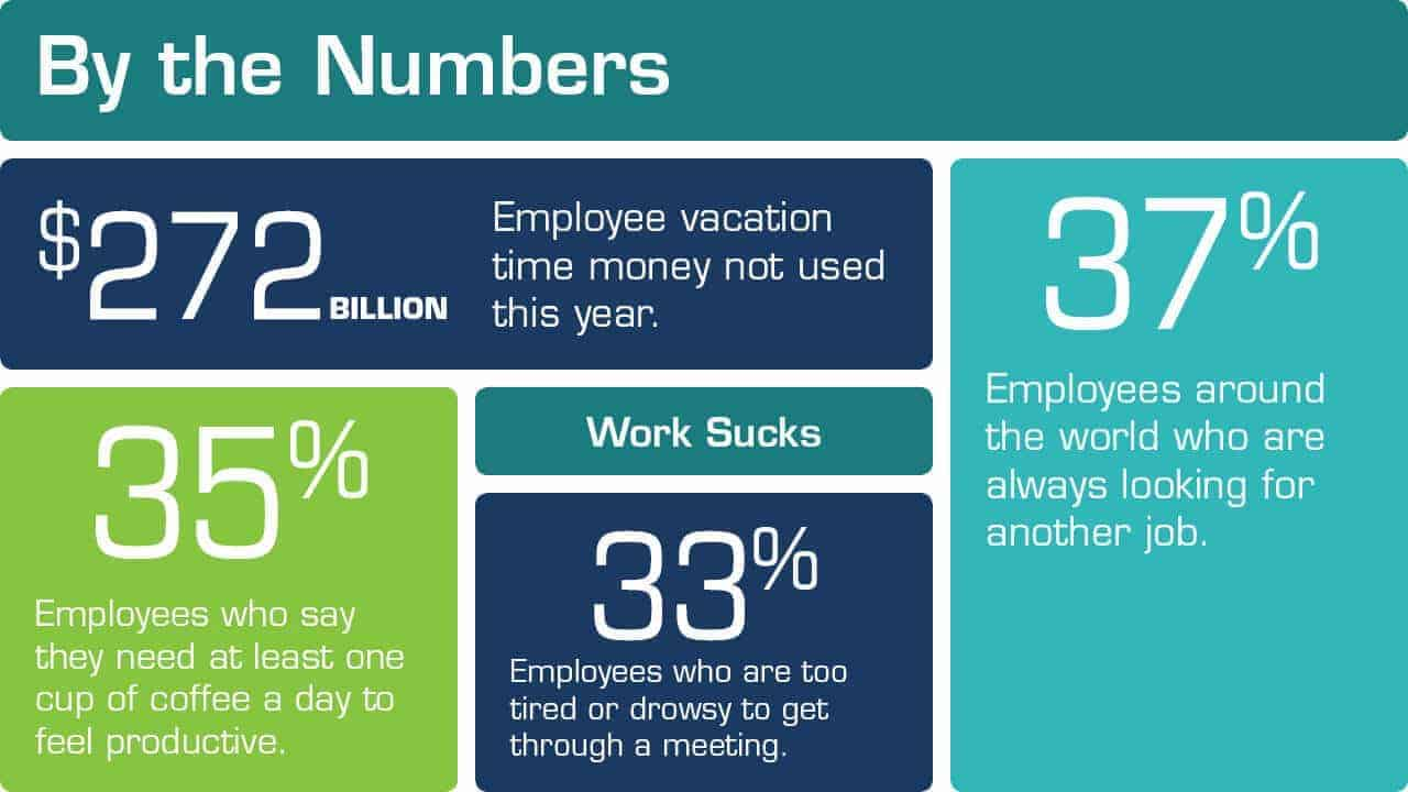 By the numbers statistics about how work sucks
