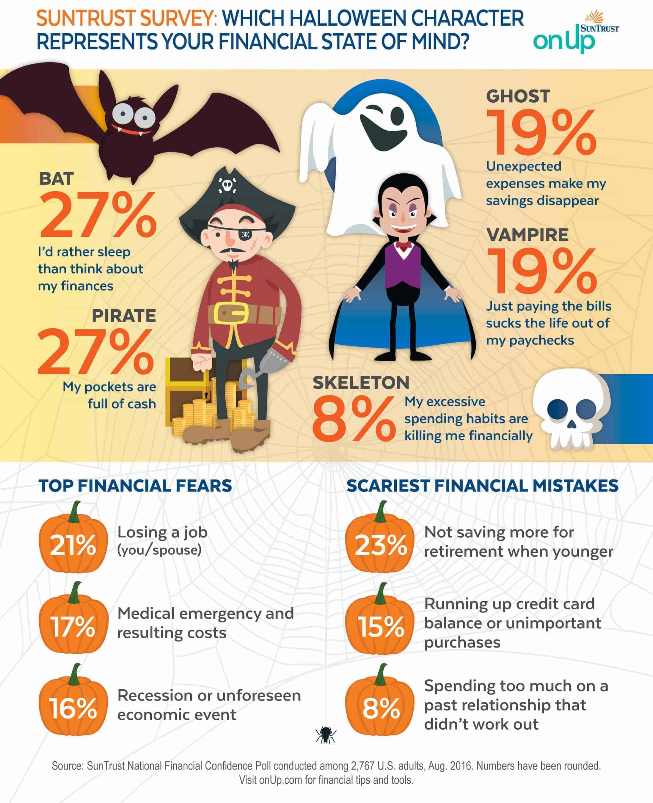 SUNTRUST SURVEY: WHICH HALLOWEEN CHARACTER REPRESENTS YOUR FINANCIAL STATE OF MIND? (PRNewsFoto/SunTrust Banks, Inc.)