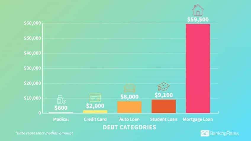 source of debt