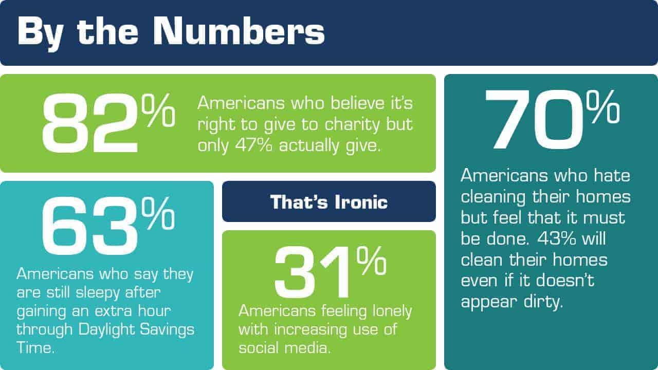 donate to charity statistics