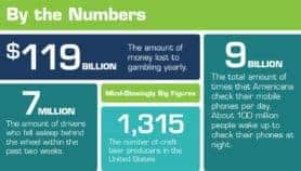 By The Numbers: Mind-Blowingly Big Figures