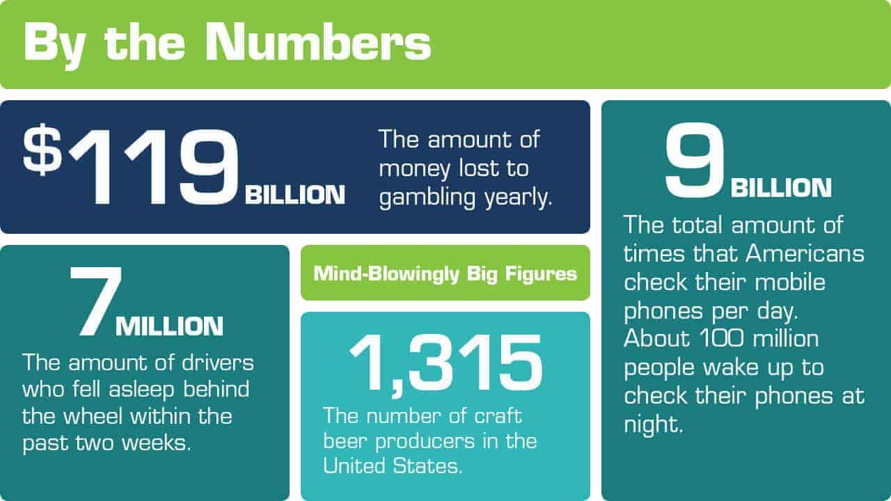 Debt.com By the Numbers Infographic: Mind-blowingly big figures, like $119 billion lost annually to gambling