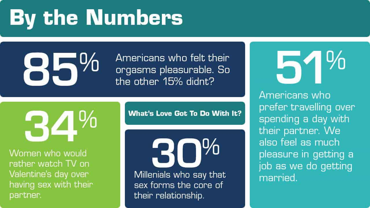 By the numbers sex stats