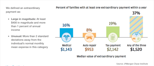 medical expenses debt