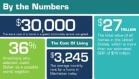 By The Numbers: The Cost Of Living