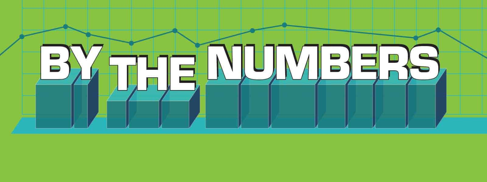 By the Numbers identity theft