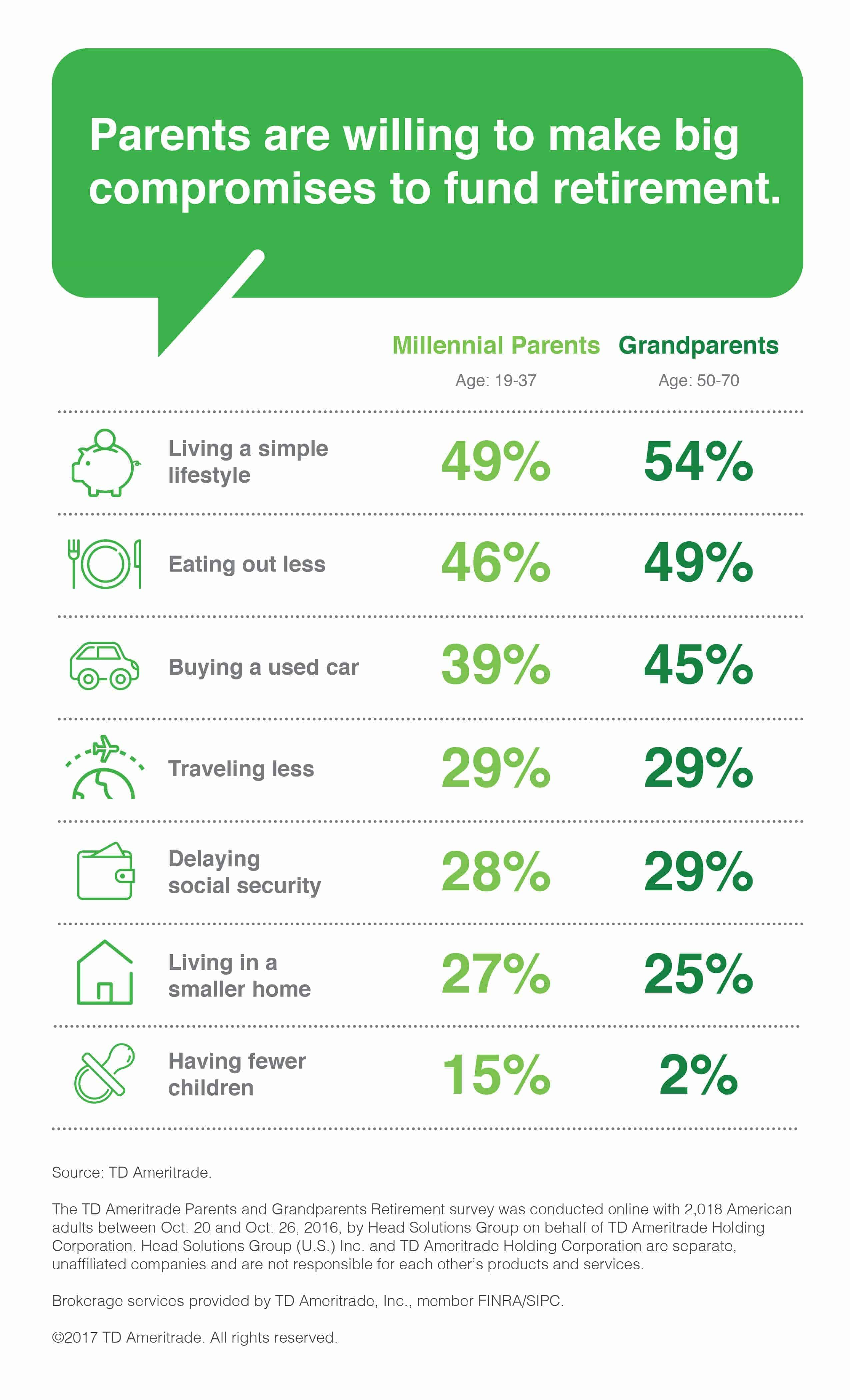 millennial parents downsize