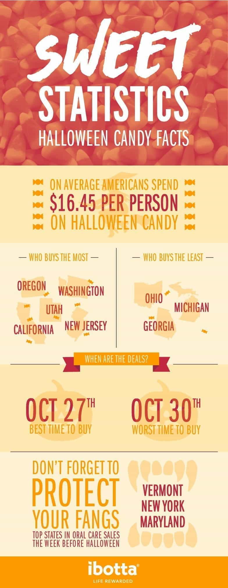 An infographic with Halloween spending statistics from Ibotta