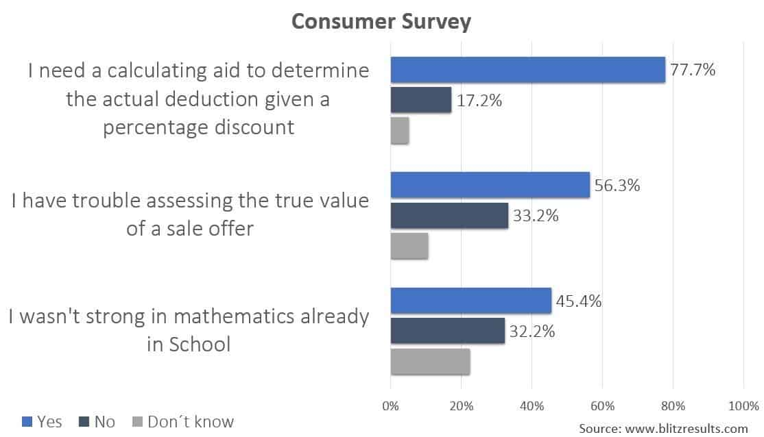 Poll results about online deal pricing