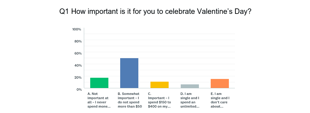 How important is it for you to celebrate Valentine's Day