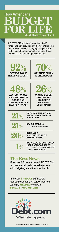Debt.com's 2018 Budgeting Survey results infographic