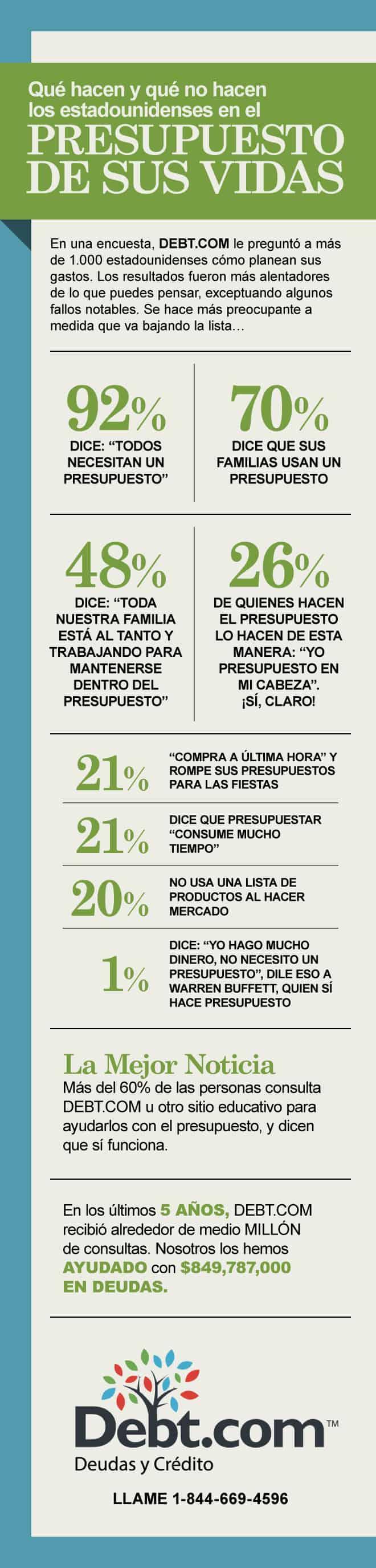 infografía con respuestas de la encuesta