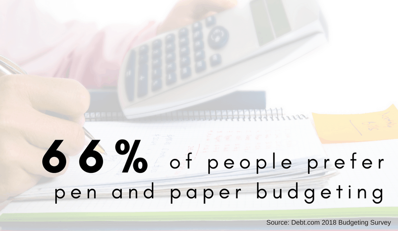 66% of people prefer pen and paper budgeting. Source: Debt.com 2018 Budgeting Survey