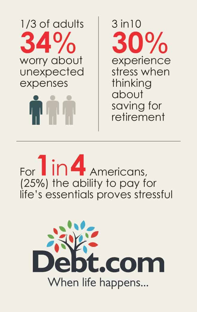 Infographic revealing 3 statistics about financial stress for Americans