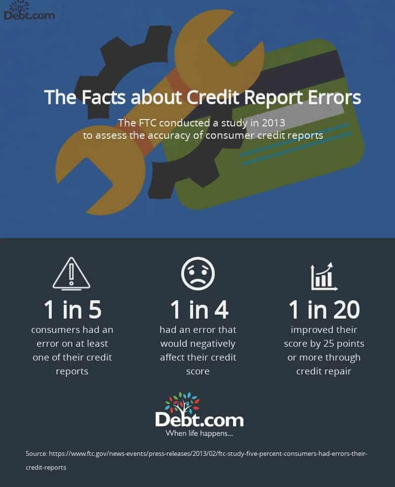 Infographic that reveals the frequency of consumer credit report errors, according to a 2013 FTC study