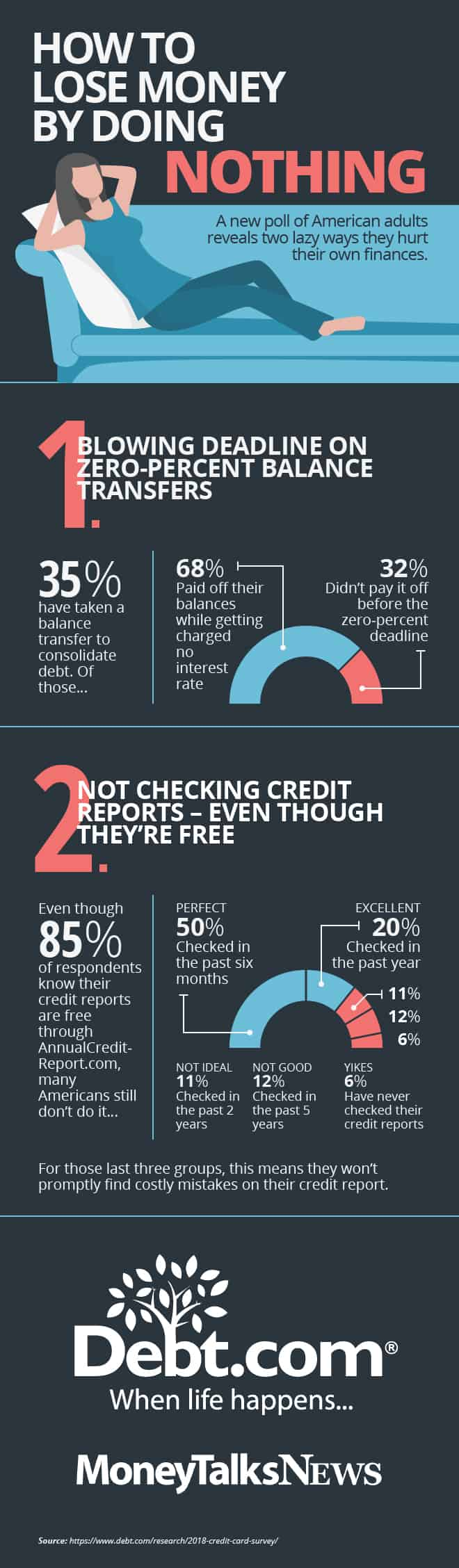 Debt.com's 2018 credit card survey infographic: How to lose money by doing nothing