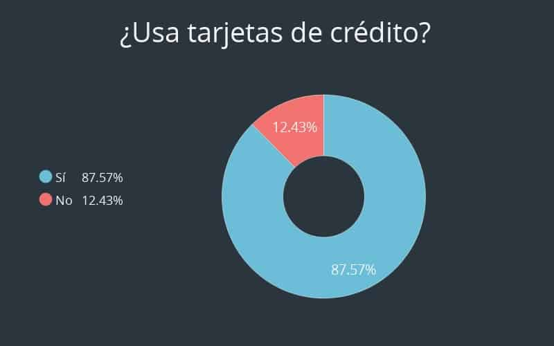 Pregunta 1 de encuesta sobre tarjeta de crédito de Debt.com