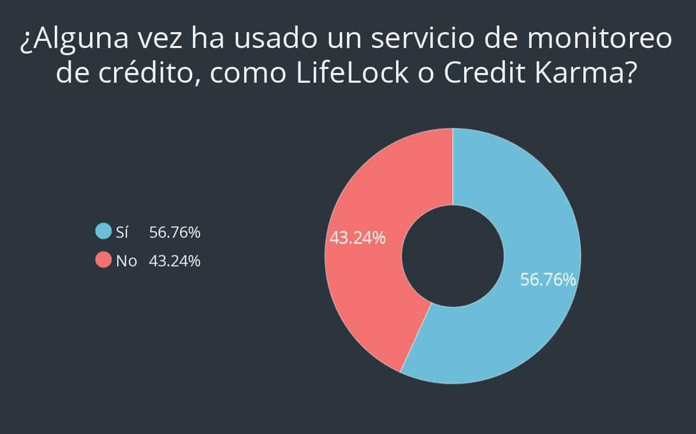 Pregunta 10 de encuesta sobre tarjeta de crédito de Debt.com