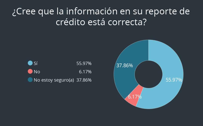 Pregunta 11 de encuesta sobre tarjeta de crédito de Debt.com