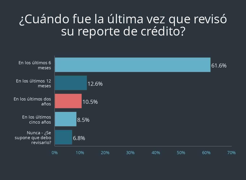 Pregunta 12 de encuesta sobre tarjeta de crédito de Debt.com