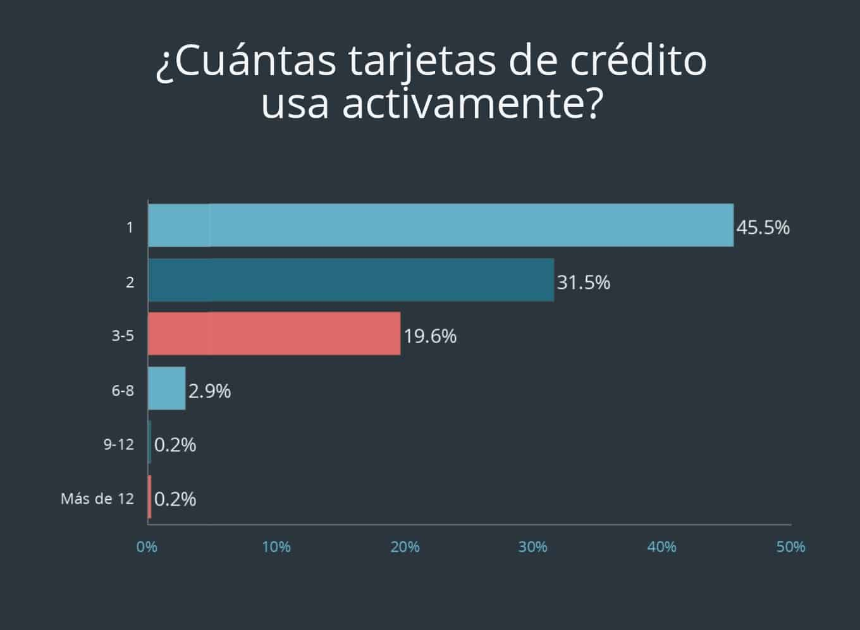 Pregunta 3.2 de encuesta sobre tarjeta de crédito de Debt.com