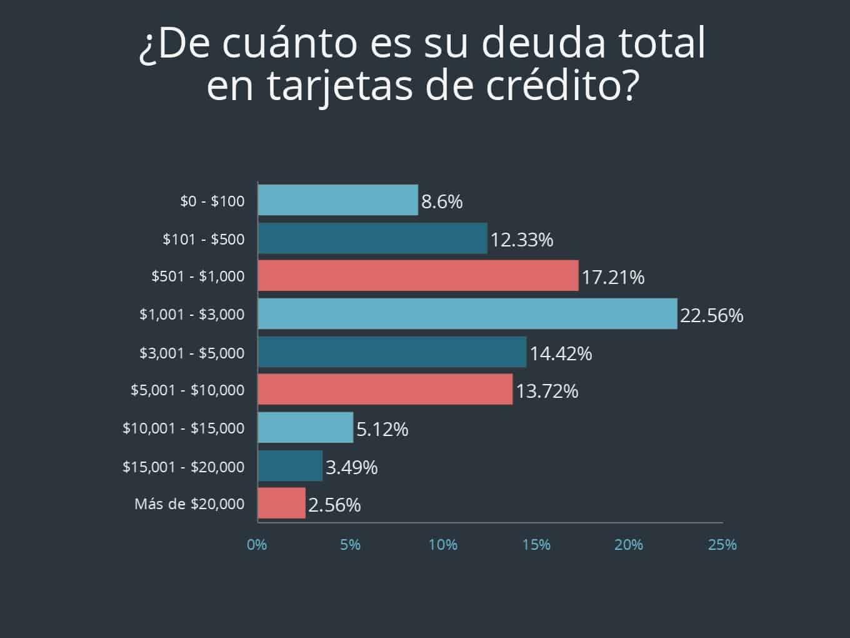 Pregunta 4 de encuesta sobre tarjeta de crédito de Debt.com