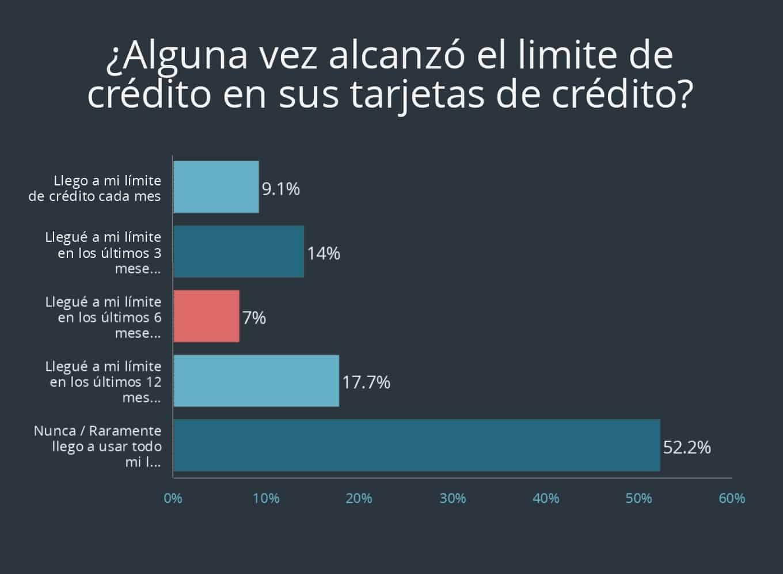 Pregunta 7 de encuesta sobre tarjeta de crédito de Debt.com