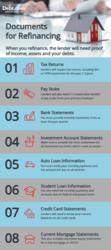 Debt.com infographic that details documents needed for refinancing a mortgag