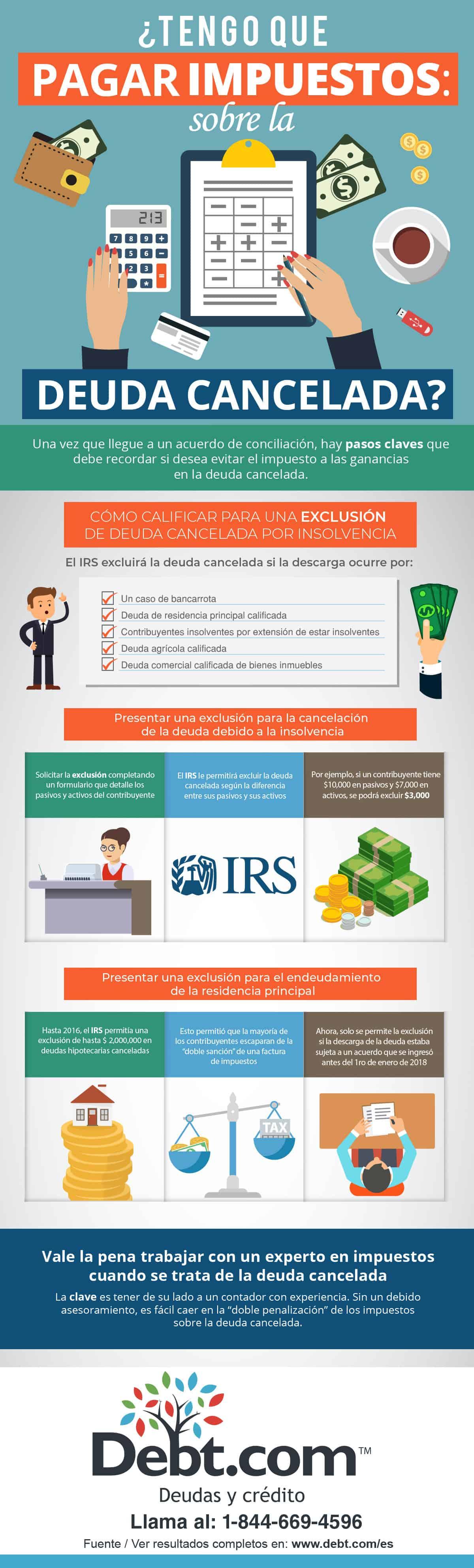 Infografía: Pagar impuestos sobre la deuda cancelada