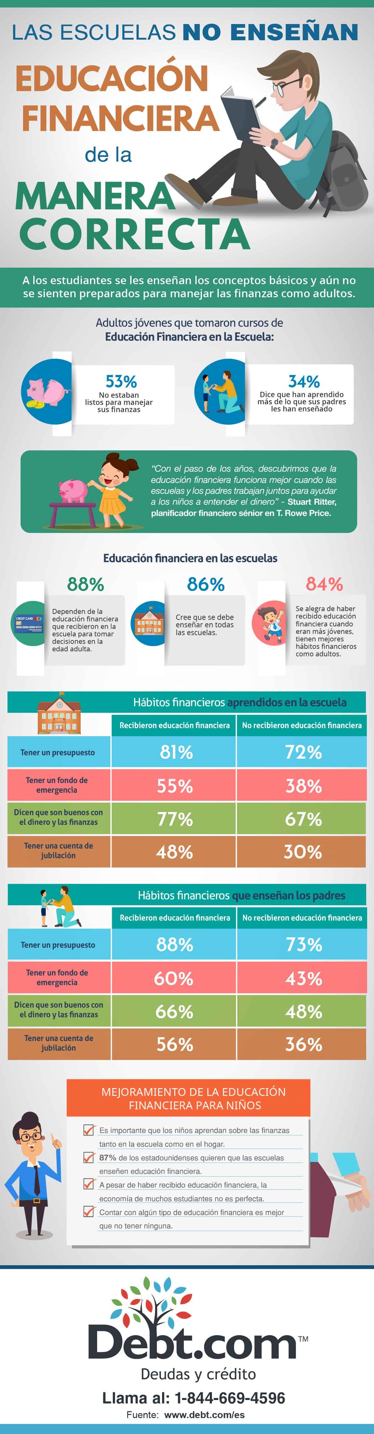 Infografía sobre las escuelas y la educación financiera