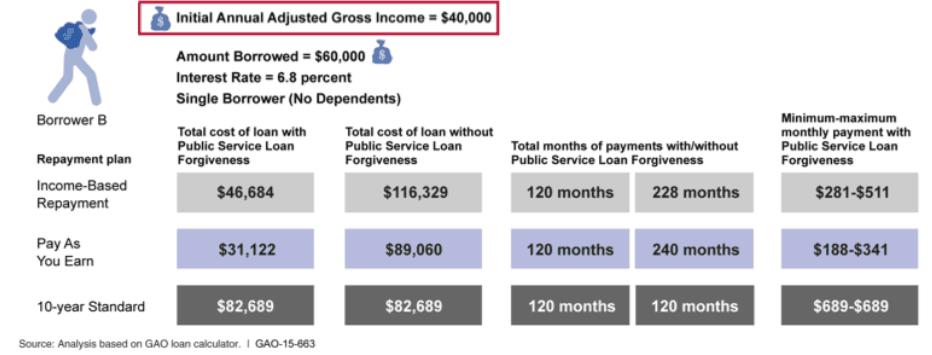 PSLF Versus Standard Repayment