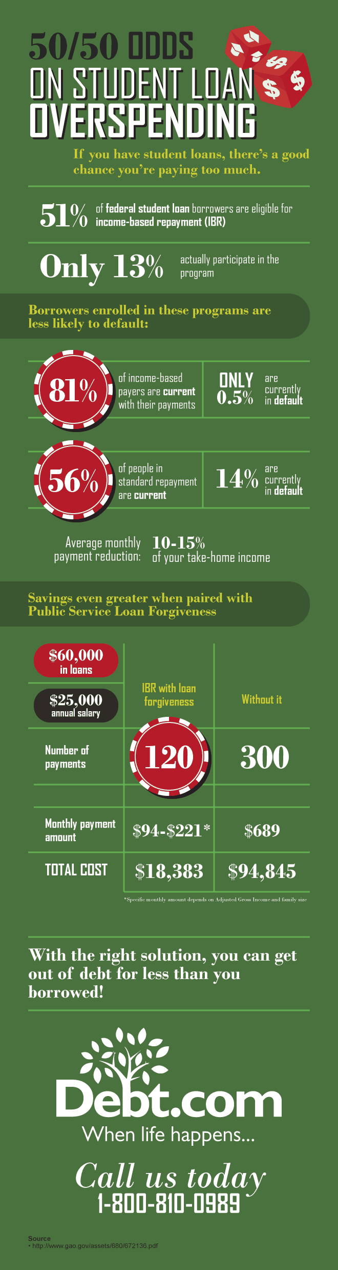 federal student loan relief infographic