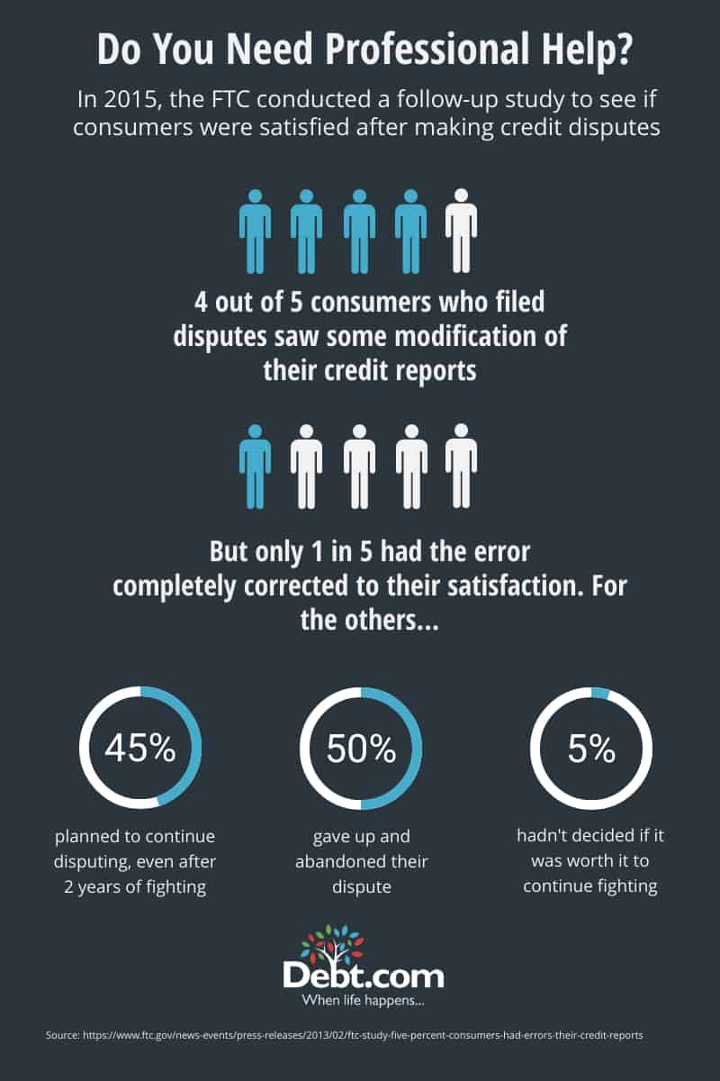 4 out of 5 consumers who file disputes saw their file adjusted, but only 1 in 5 were satisfied with the correction, according to a 2015 FTC followup study.